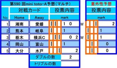 第590 回mini toto予想(マルチ) No. Home Away mark   1  湘南 愛媛 1   2  熊本 岐阜  0 2 3  栃木 横浜C 1   4  岡山 富山   2 5  大分 水戸