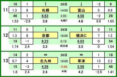 第510 回toto対戦カード一覧 C 11 コンサドーレ札幌 VS カターレ富山 12 京都サンガ VS 横浜FC 13 ギラヴァンツ北九州 VS ザスパ草津