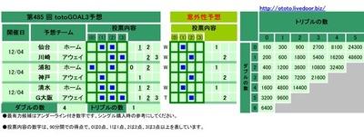 第485 回totoGOAL3予想(マルチ)