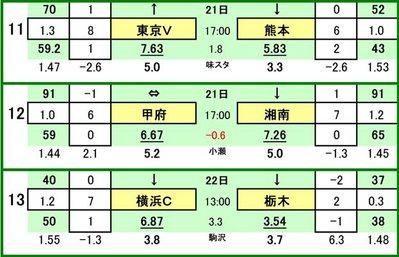 第428 回toto対戦カード一覧 C  東京ヴェルディ VS ロアッソ熊本ヴァンフォーレ甲府 VS 湘南ベルマーレ横浜FC VS 栃木SC