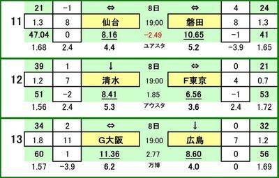 第468 回totoGOAL対戦カード一覧  ベガルタ仙台 VS ジュビロ磐田 清水エスパルス VS FC東京 ガンバ大阪 VS サンフレッチェ広島
