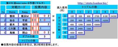 第378 回mini toto-B予想(マルチ)