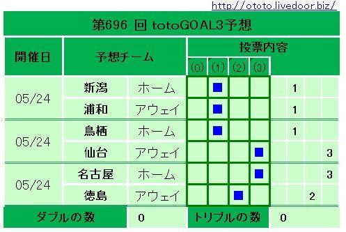 696回totoGOAL3