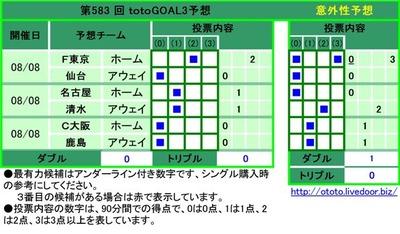 第583 回 totoGOAL3予想F東京 ホーム   2 仙台 アウェイ 0   名古屋 ホーム  1  清水 アウェイ  1  C大阪 ホーム 0   鹿島 アウェイ 0