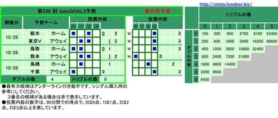 第538 回 totoGOAL3予想 栃木 ホーム ■   ■   0  2  東京V アウェイ   ■ ■    1 2  鳥取 ホーム ■ ■     0 1   熊本 アウェイ   ■ ■    1 2  鳥栖 ホーム   ■      1   千葉 アウェイ ■       0