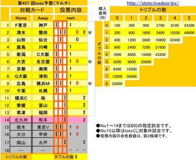 第457 回toto予想(マルチ)