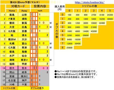 第428 回toto予想(マルチ)