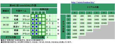 第445 回 totoGOAL3予想(マルチ)