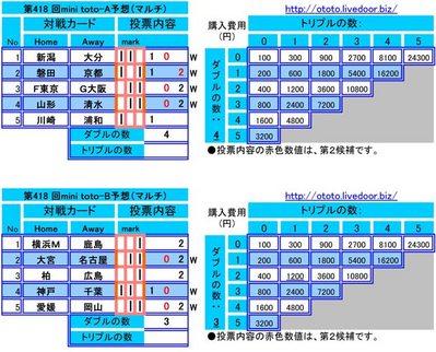第418 回mini toto予想(マルチ)