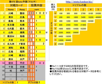 第475 回toto予想(マルチ)