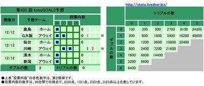 第433 回totoGOAL3予想(マルチ)