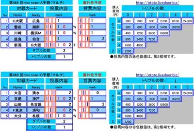 第469 回mini toto予想(マルチ)