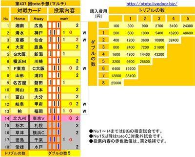 第437 回toto予想(マルチ)