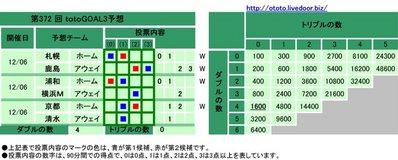 第372 回totoGOAL3予想(マルチ)