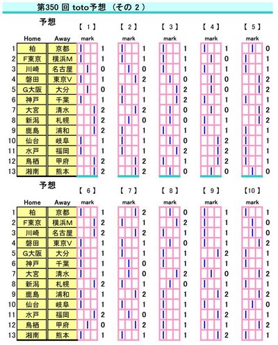 第350回toto予想(その2)