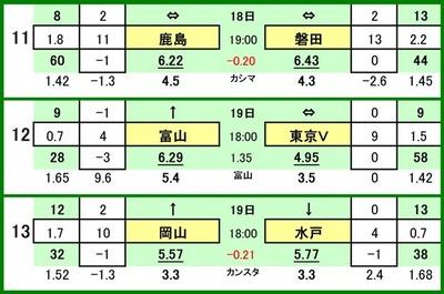 第508 回toto対戦カード一覧 C鹿島アントラーズ VS ジュビロ磐田カターレ富山 VS 東京ヴェルディファジアーノ岡山 VS 水戸ホーリーホック