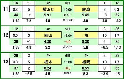第453 回toto対戦カード一覧 C横浜FC VS FC岐阜ファジアーノ岡山 VS 柏レイソル栃木SC VS アビスパ福岡