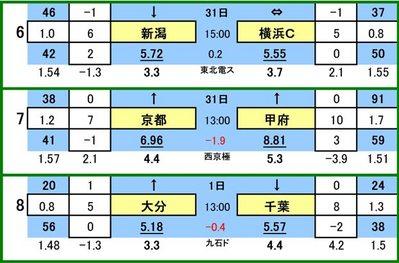 第427 回toto対象外カード一覧 アルビレックス新潟 VS 横浜FC京都サンガ VS ヴァンフォーレ甲府大分トリニータ VS ジェフ千葉