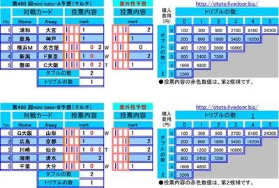 第460 回mini toto予想(マルチ)