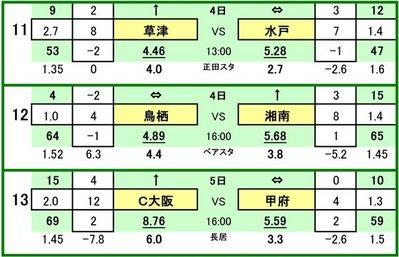 UP第380 回toto対戦カード一覧 C