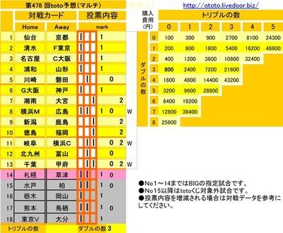 第478 回toto予想(マルチ)