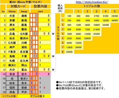 第461 回toto予想(マルチ)