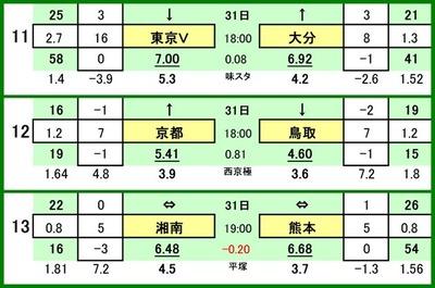 第519 回toto対戦カード一覧 C 11 東京ヴェルディ VS 大分トリニータ 12 京都サンガ VS ガイナーレ鳥取 13 湘南ベルマーレ VS ロアッソ熊本