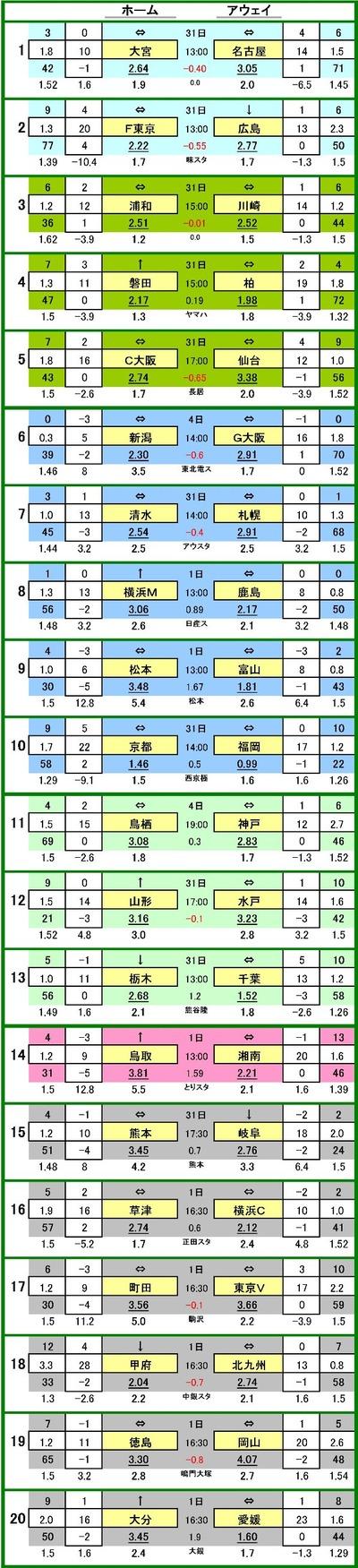 第555 回toto対戦データ一覧1 大宮アルディージャ VS 名古屋グランパス 30.0 % 35.0 % 35.0 %2 FC東京 VS サンフレッチェ広島 32.5 % 31.3 % 36.2 %3 浦和レッズ VS 川崎フロンターレ 23.5 % 44.7 % 31.8 %4 ジュビロ磐田 VS 柏レイソル 33.2 % 40.3 % 26.5 %5 セレッソ大阪 VS ベガルタ仙台 34.1 % 28.9 % 37.0 %6 アルビレックス新潟 VS ガンバ大阪 33.4 % 30.0 % 36.7 %7 清水エスパルス VS コンサドーレ札幌 29.4 % 35.8 % 34.7 %8 横浜F・マリノス VS 鹿島アントラーズ 39.1 % 22.7 % 38.2 %9 松本山雅 VS カターレ富山 48.8 % 11.3 % 40.0 %10 京都サンガ VS アビスパ福岡 35.6 % 33.1 % 31.3 %11 サガン鳥栖 VS ヴィッセル神戸 33.8 % 38.7 % 27.5 %12 モンテディオ山形 VS 水戸ホーリーホック 24.5 % 43.3 % 32.2 %13 栃木SC VS ジェフ千葉 57.5 % 2.5 % 40.0 %14 ガイナーレ鳥取 VS 湘南ベルマーレ 48.8 % 11.3 % 40.0 %15 ロアッソ熊本 VS FC岐阜 37.4 % 27.8 % 34.8 %16 ザスパ草津 VS 横浜FC 36.8 % 29.5 % 33.7 %17 FC町田ゼルビア VS 東京ヴェルディ 24.9 % 42.6 % 32.5 %18 ヴァンフォーレ甲府 VS ギラヴァンツ北九州 34.9 % 27.6 % 37.5 %19 徳島ヴォルティス VS ファジアーノ岡山 36.2 % 25.8 % 38.1 %20 大分トリニータ VS 愛媛FC 48.8 % 11.3 % 40.0 %