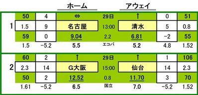 第434 回totoGOAL対象カード一覧     名古屋グランパス VS 清水エスパルス ガンバ大阪 VS ベガルタ仙台