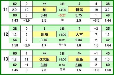 第539 回toto対戦カード一覧 C 11 柏レイソル VS アルビレックス新潟 12 川崎フロンターレ VS 大宮アルディージャ 13 ガンバ大阪 VS 鹿島アントラーズ