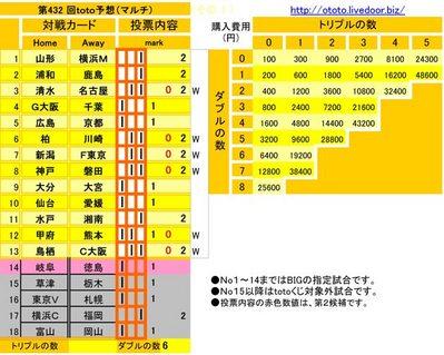 第432 回toto予想(マルチ)