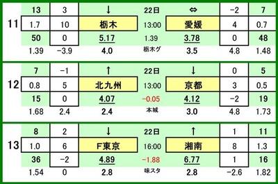 第503 回toto対戦カード一覧 C 栃木SC VS 愛媛FC ギラヴァンツ北九州 VS 京都サンガ FC東京 VS 湘南ベルマーレ