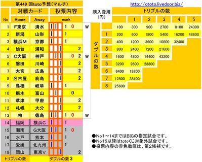 第449 回toto予想(マルチ)