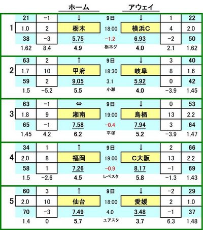 第410 回mini toto対戦カード一覧 A