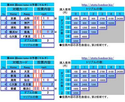 第444 回mini toto予想(マルチ)