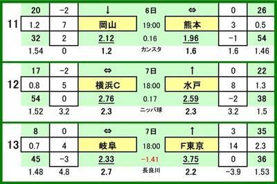第520 回toto対戦カード一覧 C 11 ファジアーノ岡山 VS ロアッソ熊本 12 横浜FC VS 水戸ホーリーホック 13 FC岐阜 VS FC東京