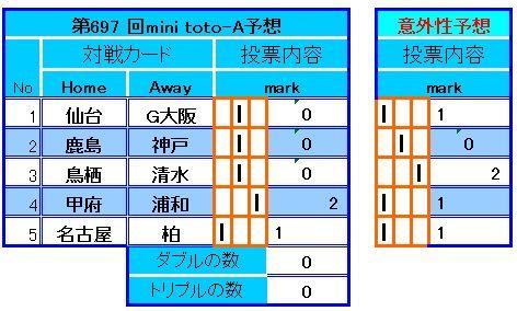 697回 MINItoto