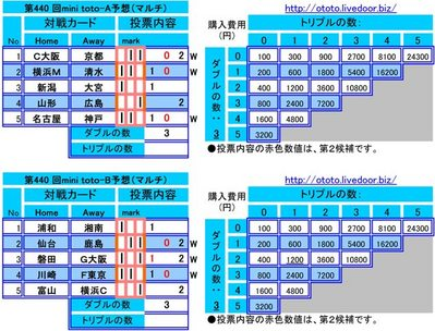 第440 回mini toto予想(マルチ)