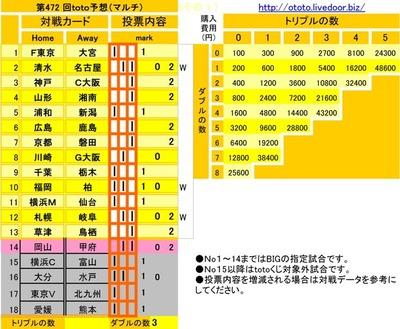第472 回toto予想(マルチ)