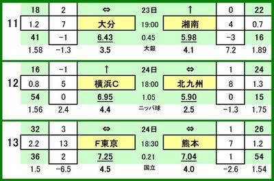 第517 回toto対戦カード一覧 C 11 大分トリニータ VS 湘南ベルマーレ 12 横浜FC VS ギラヴァンツ北九州 13 FC東京 VS ロアッソ熊本