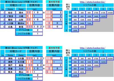 第482 回mini toto予想(マルチ)