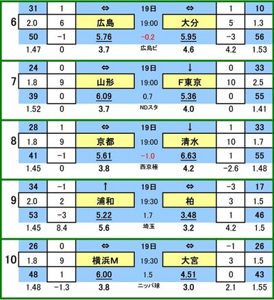 第412 回mini toto対戦カード一覧 B