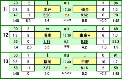 第428 回toto対戦カード一覧 C 水戸ホーリーホック VS ベガルタ仙台 湘南ベルマーレ VS 東京ヴェルディ アビスパ福岡 VS ヴァンフォーレ甲府