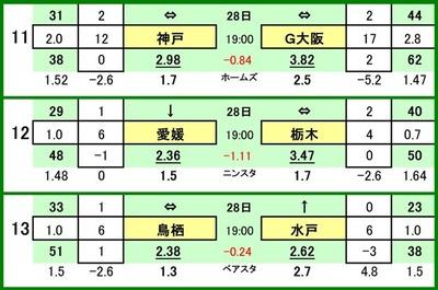 第525 回toto対戦カード一覧 C 11 ヴィッセル神戸 VS ガンバ大阪 12 愛媛FC VS 栃木SC 13 サガン鳥栖 VS 水戸ホーリーホック