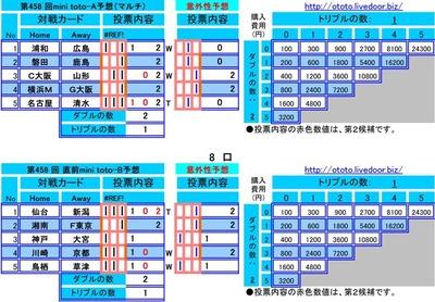 第458 回mini toto予想(マルチ)