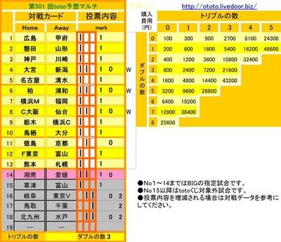 第501 回toto予想(マルチ)