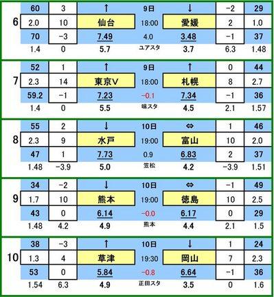 第410 回mini toto対戦カード一覧 B