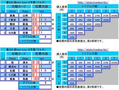 第428 回mini toto予想(マルチ)
