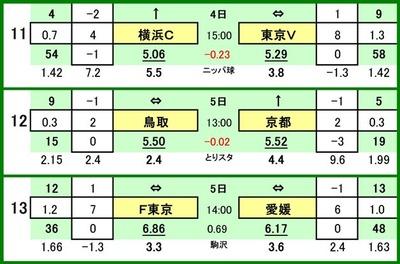 第505 回toto対戦カード一覧 C横浜FC VS 東京ヴェルディガイナーレ鳥取 VS 京都サンガFC東京 VS 愛媛FC