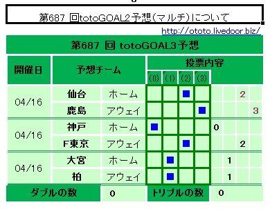 687回totoGOAL3